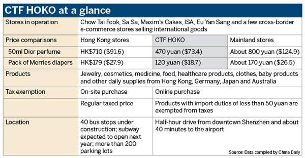 Qianhai CTF HOKO prices