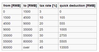 China IIT quick deductions