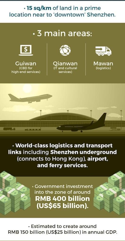 Shenzhen Qianhai Special Economic Zone