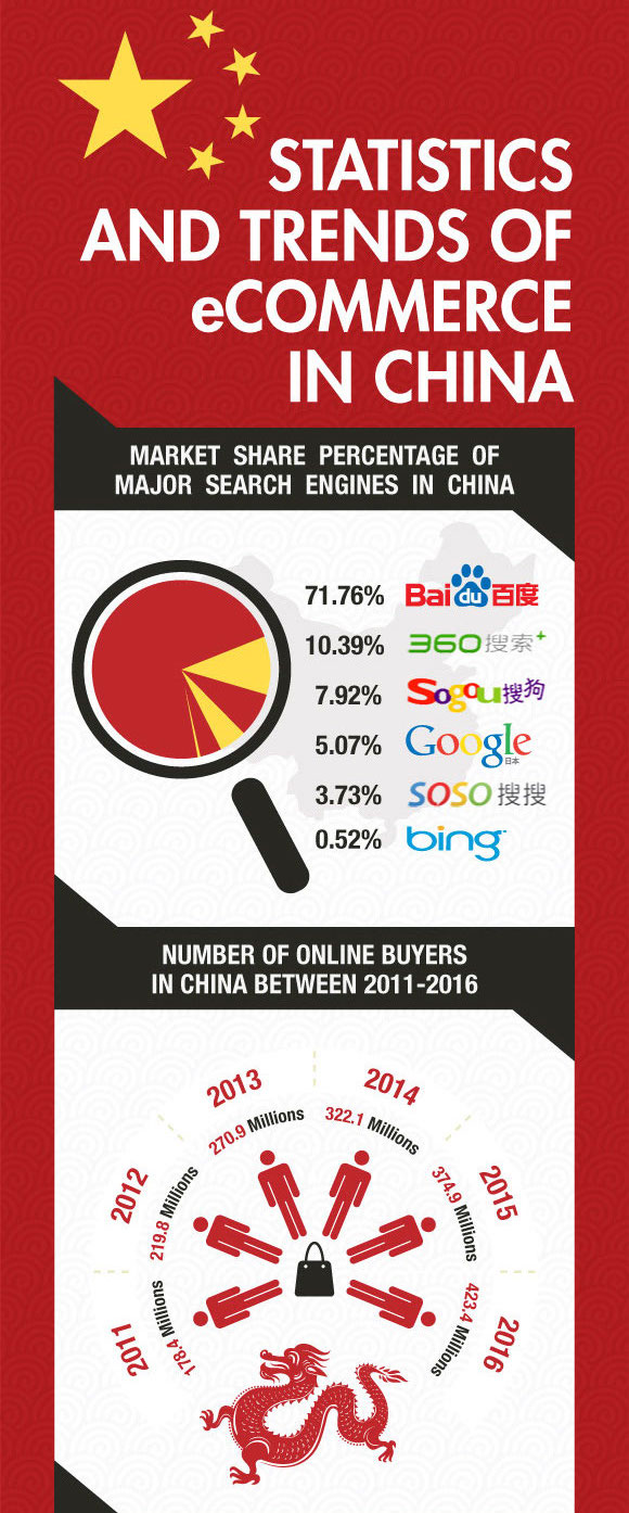 ecommerce in china top trends and statistics