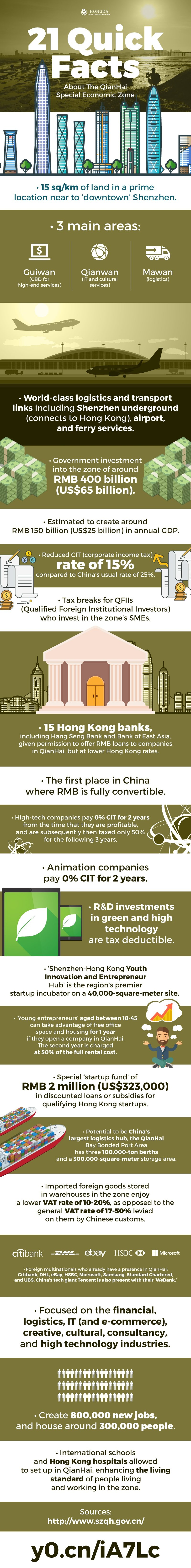 21 Quick Facts Behind the QianHai Special Economic Zone (infographic)