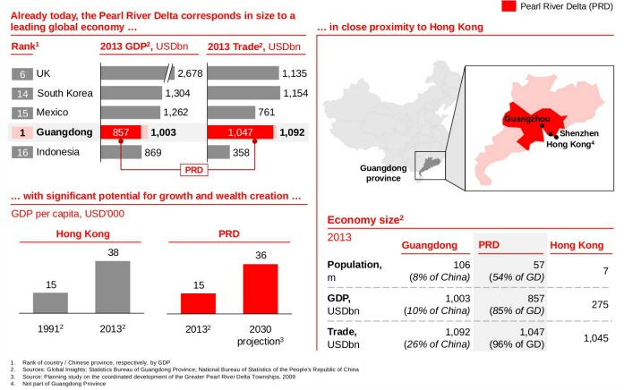 the economic potential of the PRD region in china