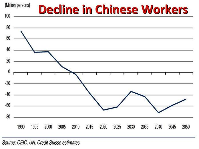 decline in Chinese workers that affects doing business in China
