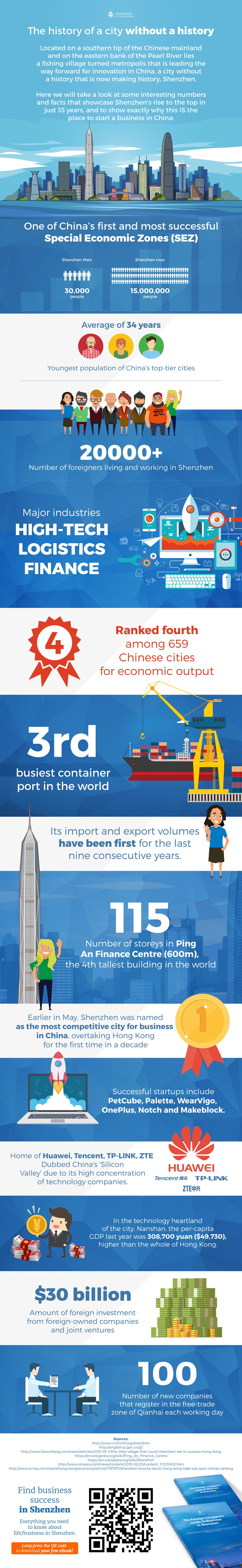 shenzhen_the_place_to_do_business_in_China_infographic.jpg