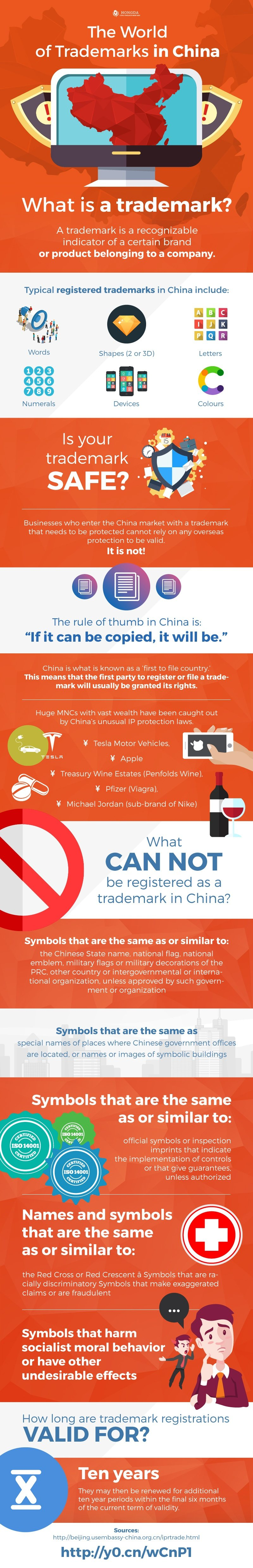 China trademark registration 101 - What you need to know (infographic)