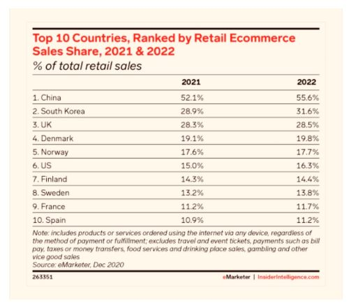top 10 countries e-commerce sales 2021